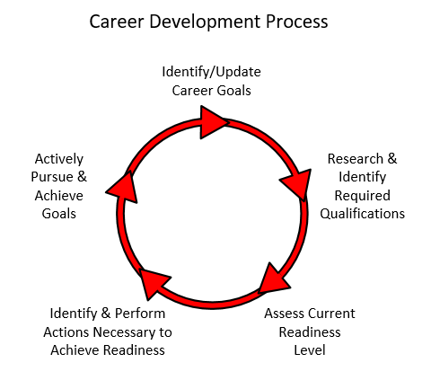 Individual Development Plan Idp Overview Career Lantern